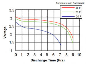 Graphic Temperature ng Lithium-Ion