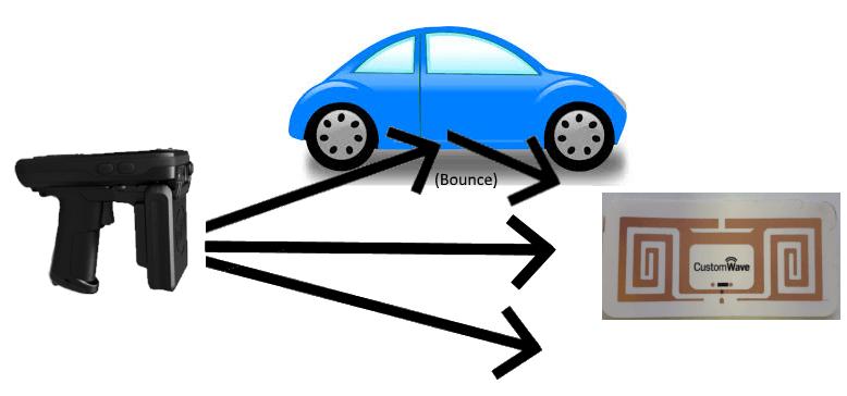 RFID Bounce