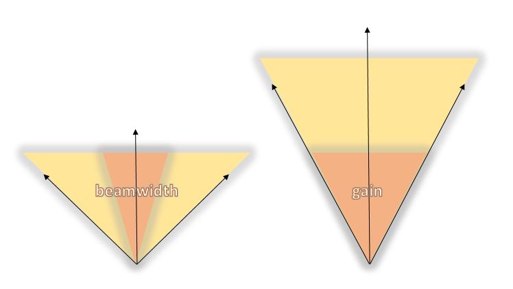 Beamwidth və qazanc