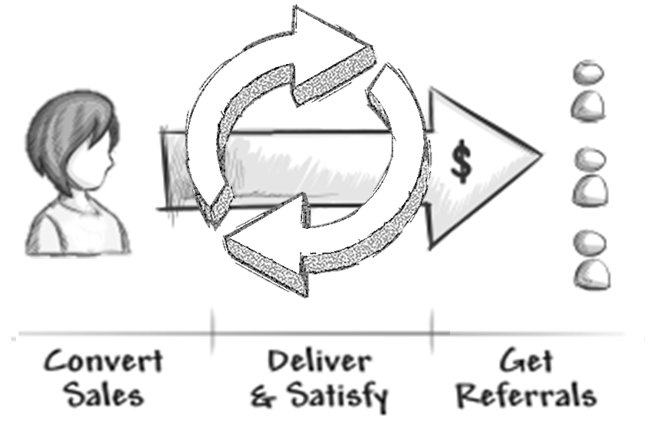 Deliver - Satisfy - Repeat