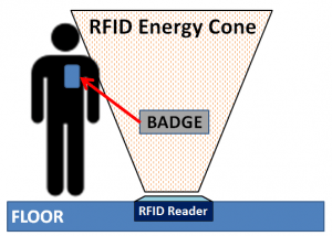 RFID energy cone